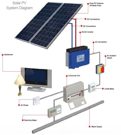 Pv  biner Box Buyers Guide together with Solar non Grid system wiring diagram moreover Solar Wind 2 Input Hybrid Battery additionally Considerations Grid Pv Systems as well Starter And Charging System Chevy Starter Wiring Diagram Chevy Starter Relay Diagram Free Gm Starter Motor Wiring. on solar panel wiring schematic